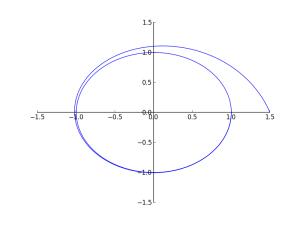 simple integral curve