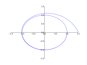 simple integral curve